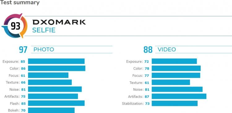"""DxOMark: Huawei Mate 30 Pro обладает лучшей в мире камерой"""""""