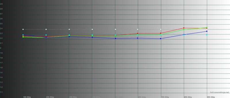 Huawei Mate 30 Pro, режим автонастройки цветового тона, гамма. Желтая линия – показатели Mate 30 Pro, пунктирная – эталонная гамма