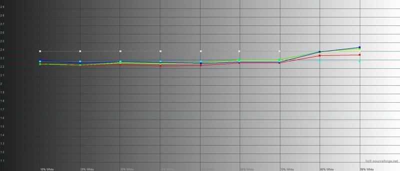 Huawei Mate 30 Pro, яркий режим, гамма. Желтая линия – показатели Mate 30 Pro, пунктирная – эталонная гамма