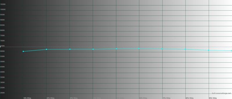 Huawei Mate 30 Pro, режим автонастройки цветового тона, цветовая температура. Голубая линия – показатели Mate 30 Pro, пунктирная – эталонная температура