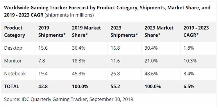 """На игре: продажи геймерских компьютеров и мониторов быстро растут"""""""