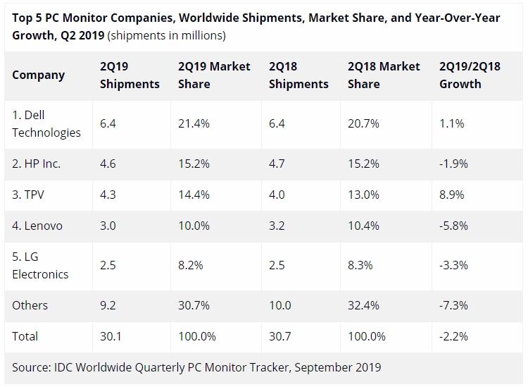 """Спрос на изогнутые мониторы стремительно растёт, несмотря на общее падение рынка"""""""