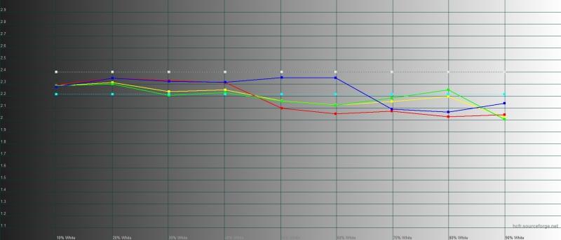 ASUS ROG Phone II, гамма в «обычном» цветовом режиме. Желтая линия – показатели ROG Phone II, пунктирная – эталонная гамма