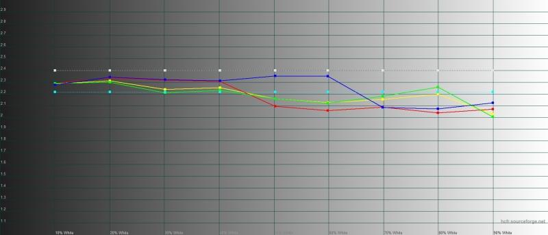 ASUS ROG Phone II, гамма в «кинематографическом» цветовом режиме. Желтая линия – показатели ROG Phone II, пунктирная – эталонная гамма