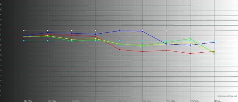 ASUS ROG Phone II, гамма в «естественном» цветовом режиме. Желтая линия – показатели ROG Phone II, пунктирная – эталонная гамма