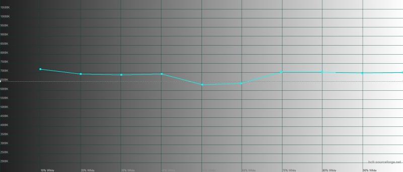ASUS ROG Phone II, цветовая температура в в «обычном» цветовом режиме. Голубая линия – показатели ROG Phone II, пунктирная – эталонная температура
