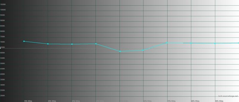 ASUS ROG Phone II, цветовая температура в «кинематографическом» цветовом режиме. Голубая линия – показатели ROG Phone II, пунктирная – эталонная температура