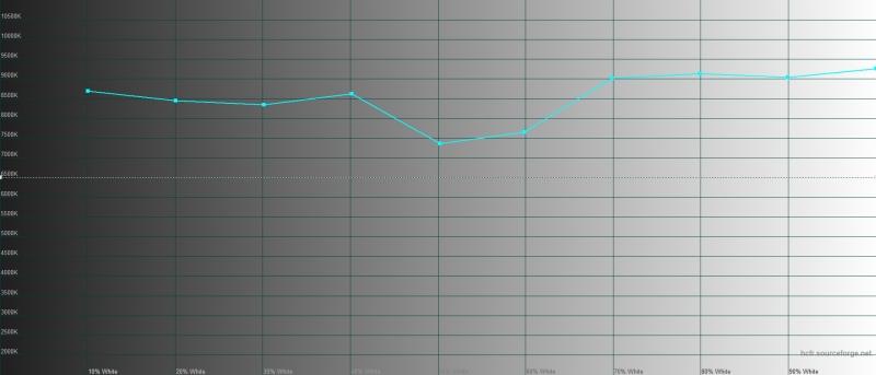 ASUS ROG Phone II, цветовая температура в «естественном» цветовом режиме. Голубая линия – показатели ROG Phone II, пунктирная – эталонная температура