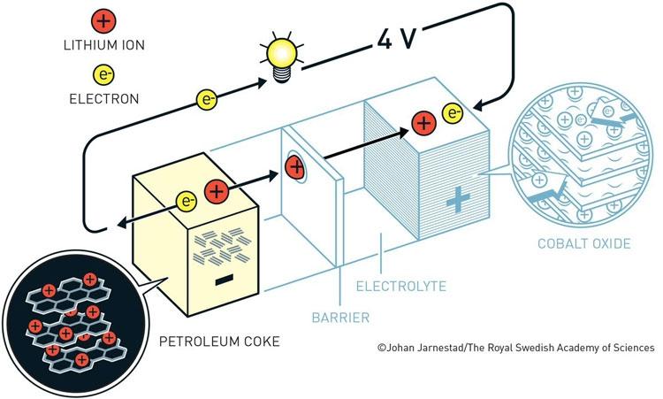 """Нобелевская премия по химии присуждена за литий-ионные аккумуляторы"""""""