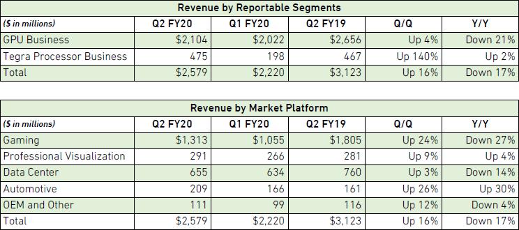 Эксперты считают, что в этом полугодии NVIDIA ждёт рост выручки в игровом сегменте