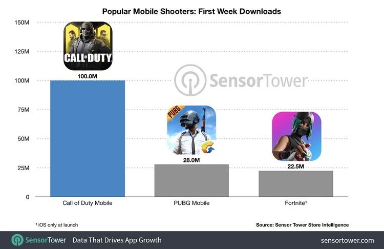 """Call of Duty: Mobile стала самой загружаемой мобильной игрой в первую неделю"""""""