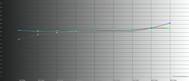 iPhone 11, гамма. Желтая линия – показатели iPhone 11, пунктирная – эталонная гамма
