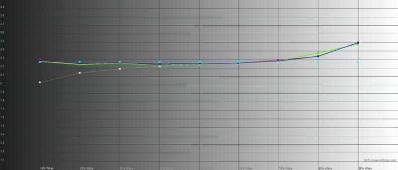 iPhone 11, гамма при включенном режиме True Tone. Желтая линия – показатели iPhone 11, пунктирная – эталонная гамма
