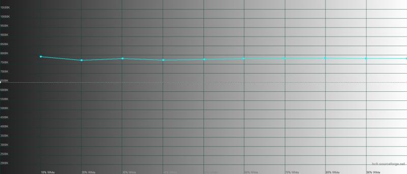 iPhone 11, цветовая температура при включенном режиме True Tone. Голубая линия – показатели iPhone 11, пунктирная – эталонная температура