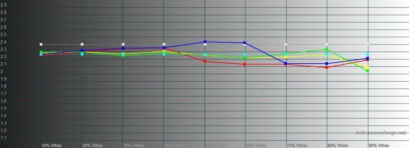 Realme XT, гамма. Желтая линия – показатели Realme XT, пунктирная – эталонная гамма