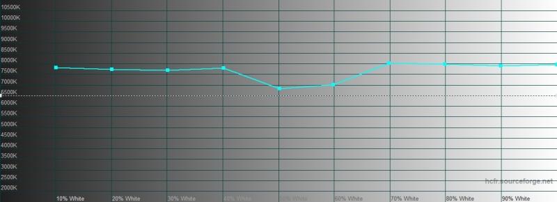 Realme XT, цветовая температура. Голубая линия – показатели Realme XT, пунктирная – эталонная температура