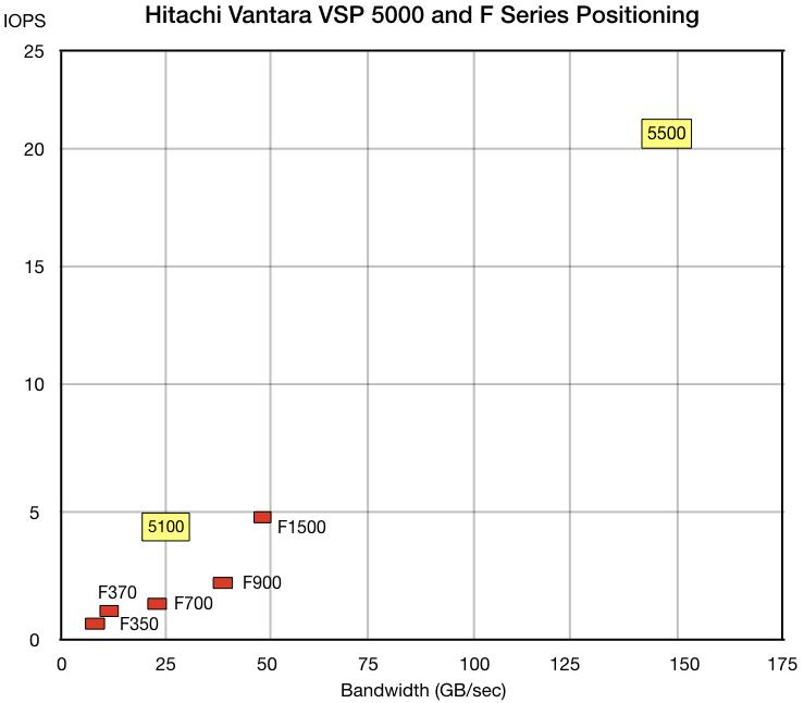 Позиционирование  новых решений серии VSP 5000