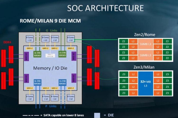 Архитектура AMD Zen 3 увеличит быстродействие более чем на восемь процентов