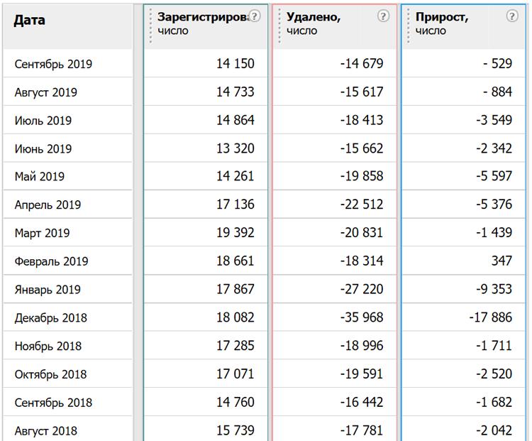Динамика изменения числа доменов .РФ