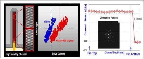 Для транзистора представлен FinFET-канал с повышенной мобильностью электронов