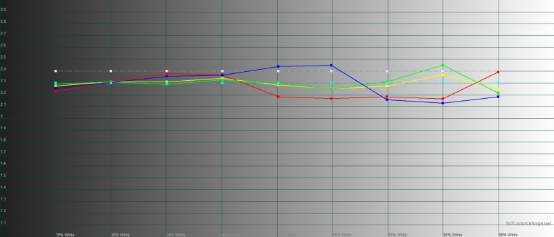 OPPO Reno2, гамма в «нежном» режиме цветопередачи. Желтая линия – показатели Reno2, пунктирная – эталонная гамма