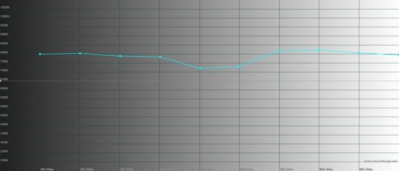 OPPO Reno2, цветовая температура в «нежном» режиме цветопередачи. Голубая линия – показатели Reno, пунктирная – эталонная температура