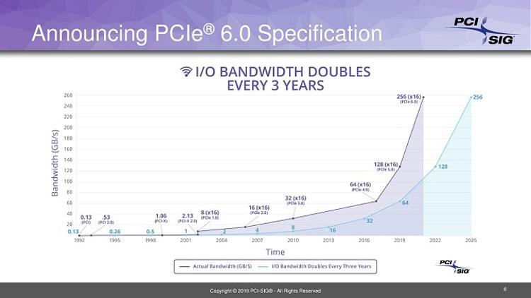 В погоне за тенью: завершение разработки спецификаций PCI Express 6.0 сдвигается на 2021 год