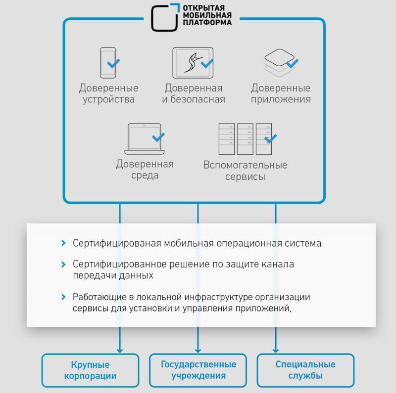 Источник изображения: сайт компании «Открытая мобильная платформа» (omprussia.ru)