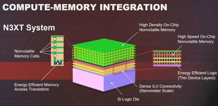 """Услуги по трёхмерной компоновке TSMC сделает своим самым динамично растущим бизнесом"""""""