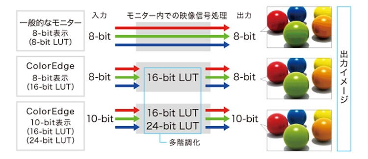 "Eizo представила 27"" монитор4K ColorEdge CS2740 с разъемом USB-C и 10-бит палитрой"""