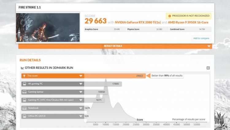 """Ryzen 9 3950X на 24 % обошёл 18-ядерный Core i9-10980XE в тесте физики 3DMark"""""""