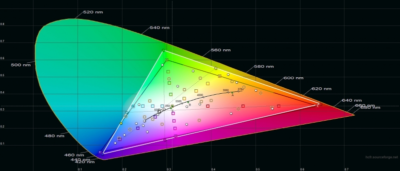 Honor 9X, цветовой охват в режиме яркой цветопередачи. Серый треугольник – охват sRGB, белый треугольник – охват Honor 9X