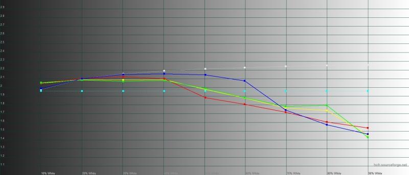 Honor 9X, гамма в режиме обычной цветопередачи. Желтая линия – показатели Honor 9X, пунктирная – эталонная гамма
