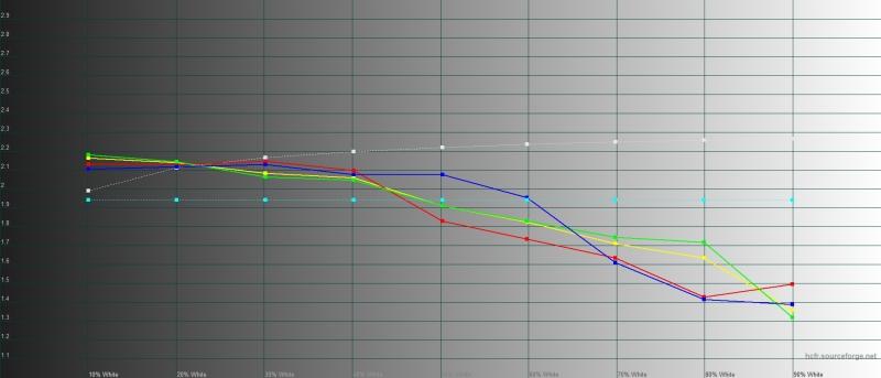Honor 9X, гамма в режиме яркой цветопередачи. Желтая линия – показатели Honor 9X, пунктирная – эталонная гамма
