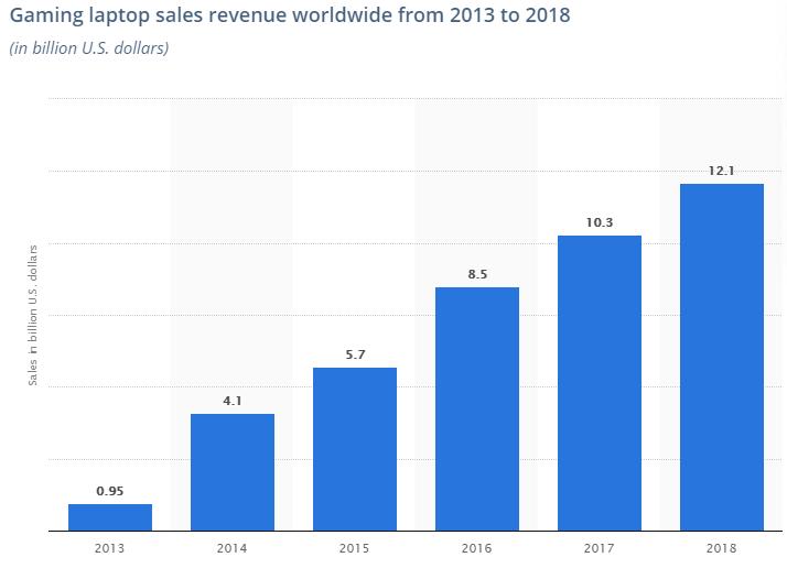 """Потенциал рынка игровых ноутбуков изживает себя, производители переключаются на творцов"""""""