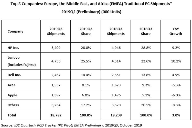 """ПК-рынок региона EMEA растёт за счёт коммерческого сектора"""""""
