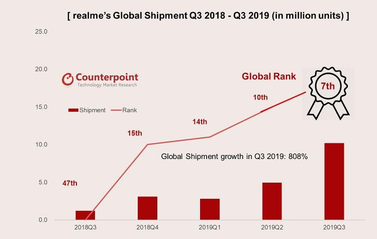 """Поставки смартфонов Realme превысили 10 млн единиц в III квартале, компания заняла 7-е место"""""""