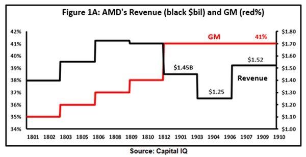 """Торговая война не смогла нанести AMD серьёзного урона"""""""