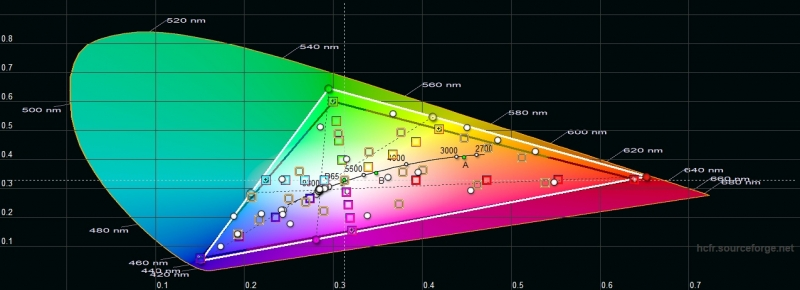 Xiaomi Redmi Note 8 Pro, цветовой охват в автоматическом режиме. Серый треугольник – охват sRGB, белый треугольник – охват Redmi Note 8 Pro