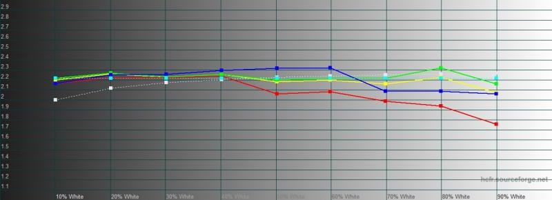 Xiaomi Redmi Note 8 Pro, гамма в «стандартном» режиме. Желтая линия – показатели Redmi Note 8 Pro, пунктирная – эталонная гамма