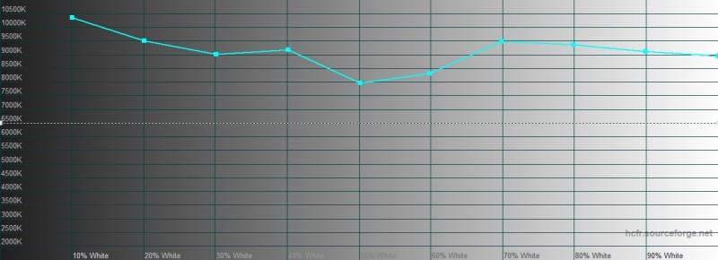 Xiaomi Redmi Note 8 Pro, цветовая температура в автоматическом режиме. Голубая линия – показатели Redmi Note 8 Pro, пунктирная – эталонная температура