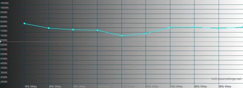 Xiaomi Redmi Note 8 Pro, цветовая температура в «стандартном» режиме. Голубая линия – показатели Redmi Note 8 Pro, пунктирная – эталонная температура