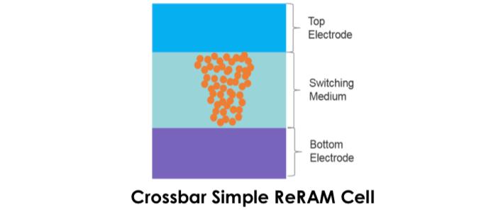 Пример условной ячейки ReRAM