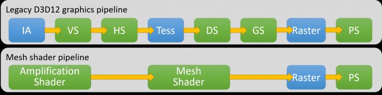 Вот так выглядит работа Mesh Shaders