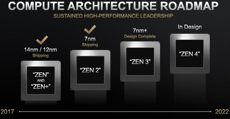 """AMD убеждена, что переход на 5-нм техпроцесс обернётся для неё выгодой"""""""