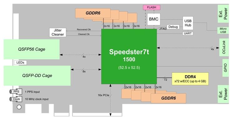 Блок-схема ускорителя BittWare S7t-VG6