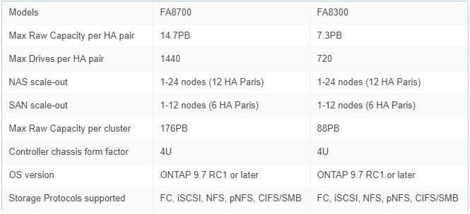 NetApp FAS8300/8700: основные спецификации