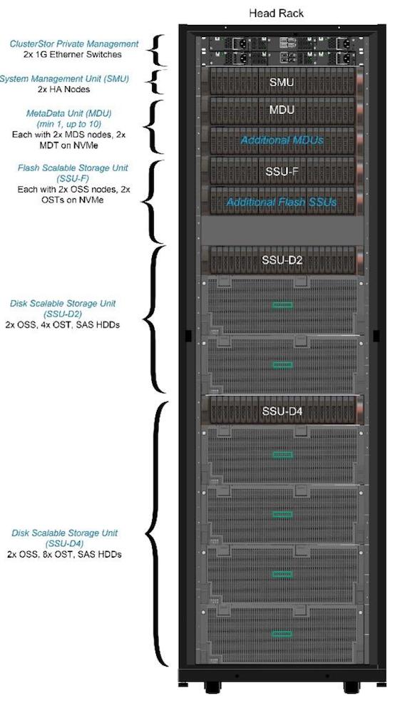 Возможные конфигурации базовой стойки ClusterStor E1000
