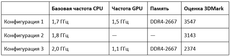 """Инженерные образцы AMD Renoir показали неплохие результаты в 3DMark"""""""