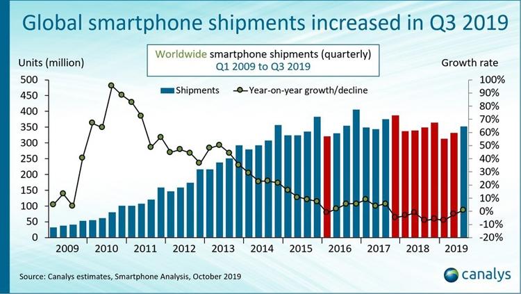 """Мировой рынок смартфонов показал первый рост за два года"""""""